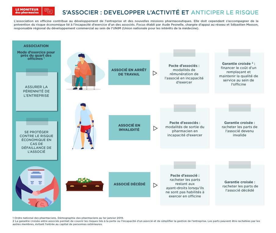S'associer : développer l'activité et anticiper le risque