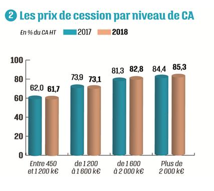Graphe Prix de cession par niveau de CA