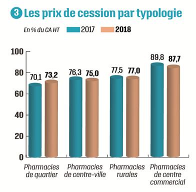 Graphe Prix de cession par typologie