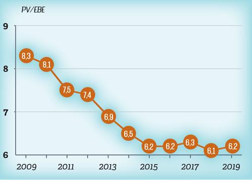 Evolution du prix de cession moyen en multiple de l'excédent brut d'exploitation (EBE)